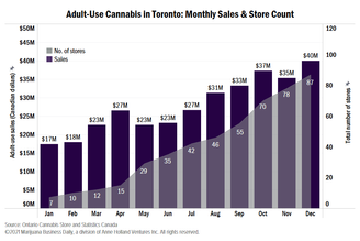 A breakdown of the recent sales of legal cannabis across Canada